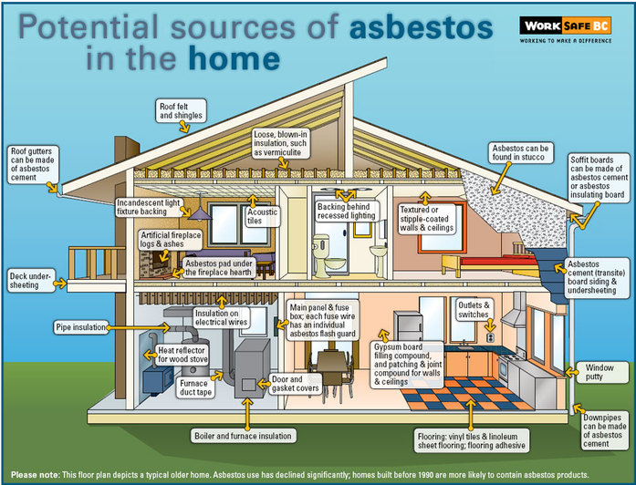 asbestos: what it is and what to do about it - asbestos testing